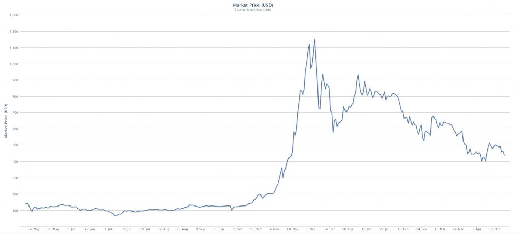 Attēls 1 Bitcoin vērtība ASV dolāros 2013. maijs – 2014. Maijs.