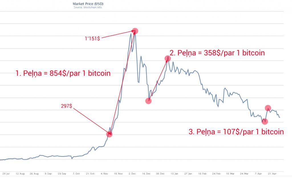 Attēls 2 – Cik varēja nopelnīt, investējot bitcoin.